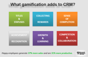 What gamification adds to CRM