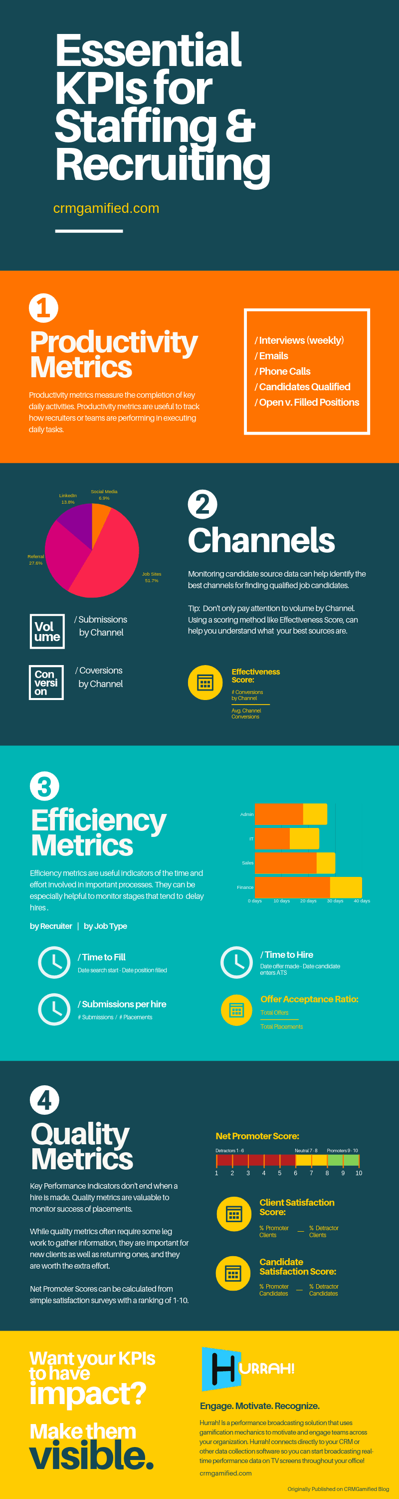 Recruiting Metrics [Infographic]